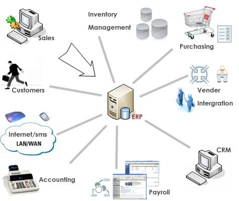 A vállalatirányítási rendszer angolul átível a határokon